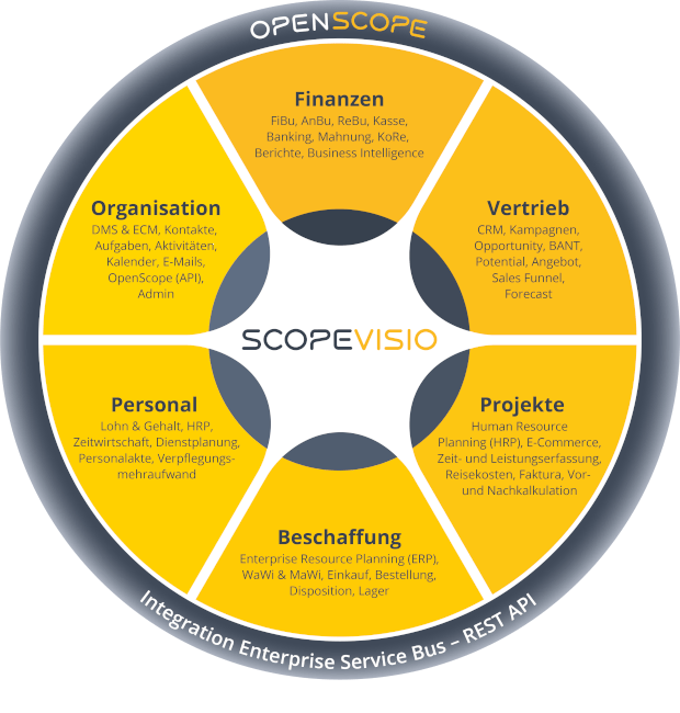 Scopevisio Integration
